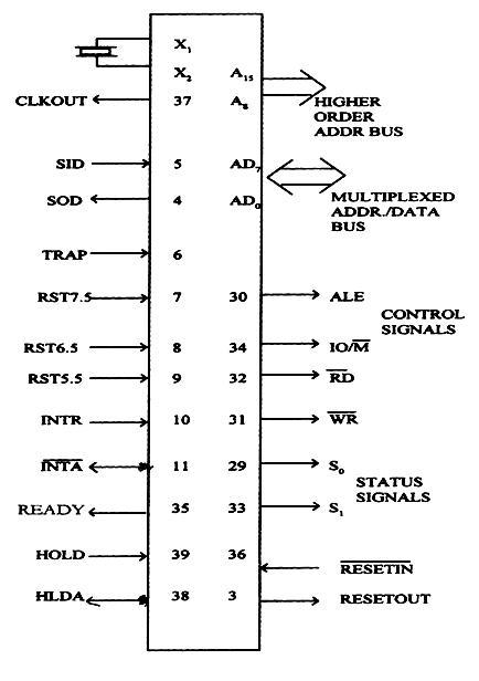 8085 microprocessor santhosh kumar m for Architecture 8085 microprocessor